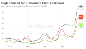 Kickscooter Rental App Download Growth in the US